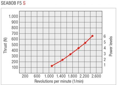 SEABOB-Leistungskurve-F5SEN-391x285